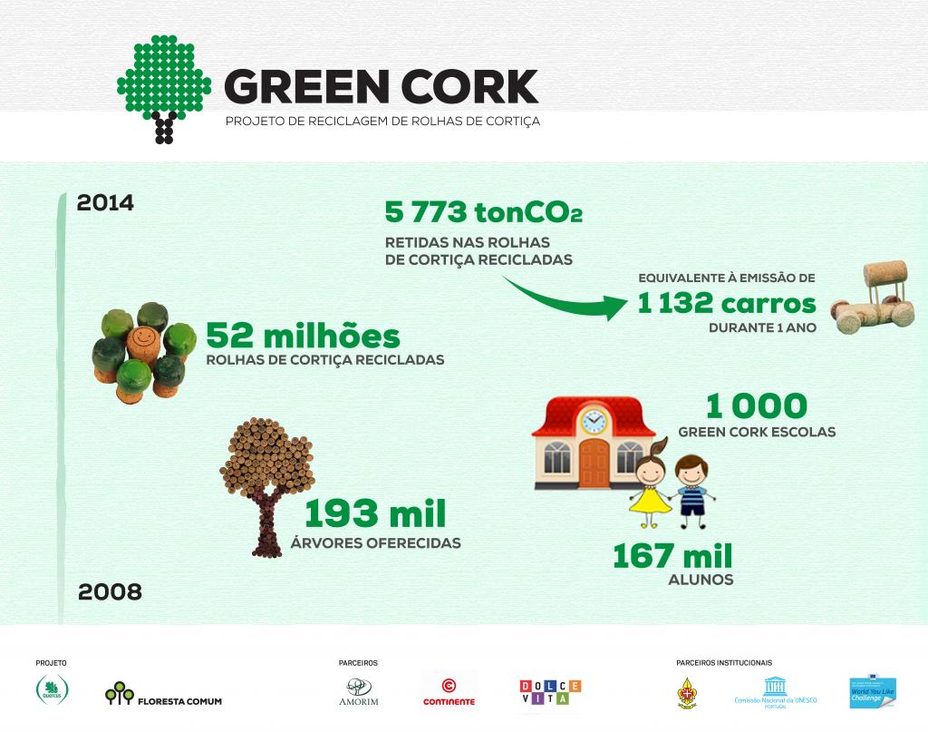 Infografia Green CorK - Histórico